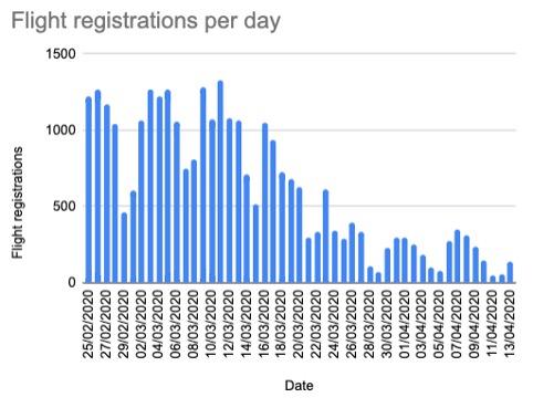 Flight Registrations per day 3