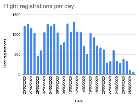 Flight registrations per day